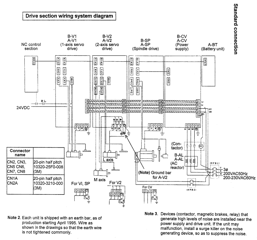 Mitsubishi MDS Power Supplies, Servo and Spindle Drives 1